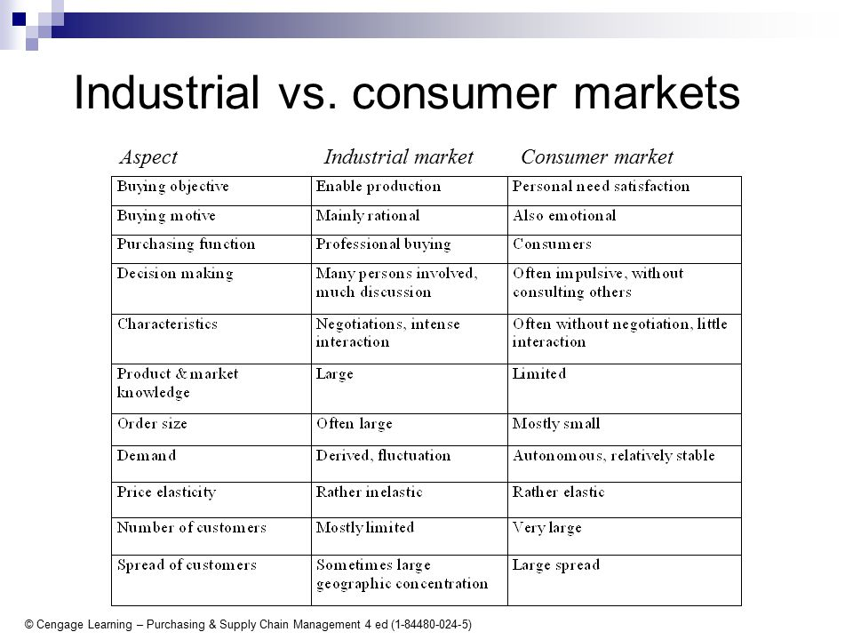 © Cengage Learning – Purchasing & Supply Chain Management 4 ed (1-84480-024-5) Industrial vs.