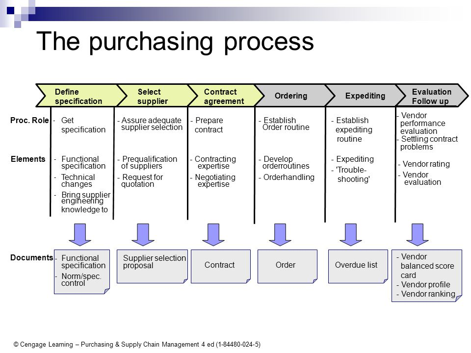 © Cengage Learning – Purchasing & Supply Chain Management 4 ed (1-84480-024-5) The purchasing process - Establish expediting routine - Expediting - Trouble- shooting - Vendor rating - Vendor - Establish Order routine - Develop orderroutines - Orderhandling Order Proc.