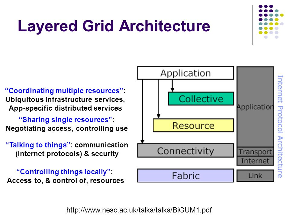 Layered Grid Architecture http://www.nesc.ac.uk/talks/talks/BiGUM1.pdf Coordinating multiple resources : Ubiquitous infrastructure services, App-specific distributed services Sharing single resources : Negotiating access, controlling use Talking to things : communication (Internet protocols) & security Controlling things locally : Access to, & control of, resources