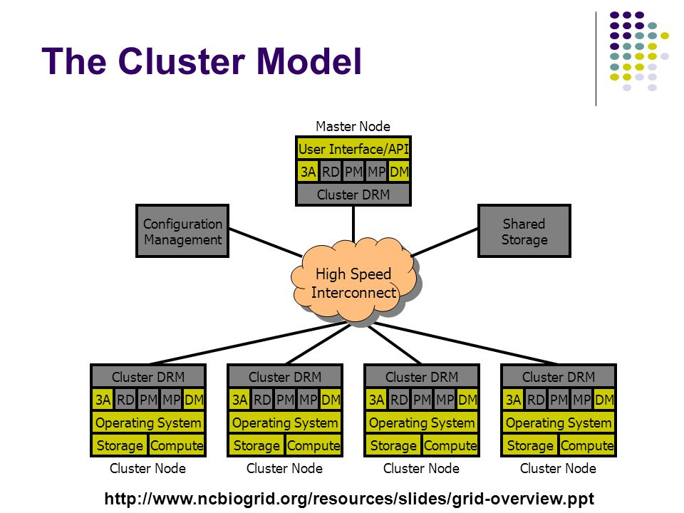 The Cluster Model RDPM3ADMMP Operating System StorageCompute Cluster DRM RDPM3ADMMP Operating System StorageCompute Cluster DRM RDPM3ADMMP Operating System StorageCompute Cluster DRM RDPM3ADMMP Operating System StorageCompute Cluster DRM RDPM3ADMMP User Interface/API Cluster DRM Cluster Node High Speed Interconnect Master Node Shared Storage Configuration Management http://www.ncbiogrid.org/resources/slides/grid-overview.ppt