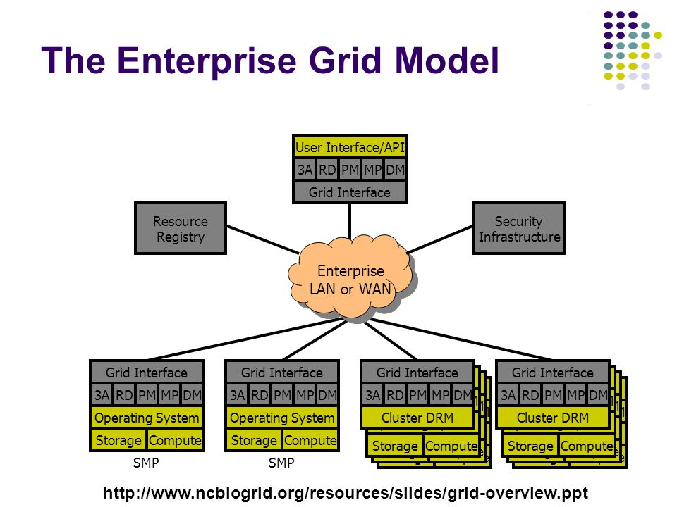 The Enterprise Grid Model RDPMAADMMP Operating System StorageCompute Cluster Interface RDPMAADMMP Operating System StorageCompute Cluster Interface RDPMAADMMP Operating System StorageCompute Cluster Interface RDPM3ADMMP Operating System StorageCompute Grid Interface RDPM3ADMMP Operating System StorageCompute Grid Interface RDPM3ADMMP User Interface/API Grid Interface SMP Enterprise LAN or WAN Security Infrastructure Resource Registry Grid Interface Cluster DRM RDPMAADMMP Operating System StorageCompute Cluster Interface RDPMAADMMP Operating System StorageCompute Cluster Interface RDPMAADMMP Operating System StorageCompute Cluster Interface Grid Interface Cluster DRM RDPM3ADMMPRDPM3ADMMP http://www.ncbiogrid.org/resources/slides/grid-overview.ppt