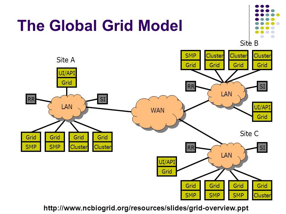 The Global Grid Model Grid WAN RRSI Cluster Grid SMP Grid SMP Grid Cluster UI/API Grid LAN Grid RRSI SMP Grid SMP Grid SMP Grid Cluster RRSI ClusterSM