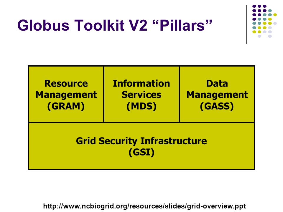 Globus Toolkit V2 Pillars Information Services (MDS) Data Management (GASS) Resource Management (GRAM) Grid Security Infrastructure (GSI) http://www.ncbiogrid.org/resources/slides/grid-overview.ppt