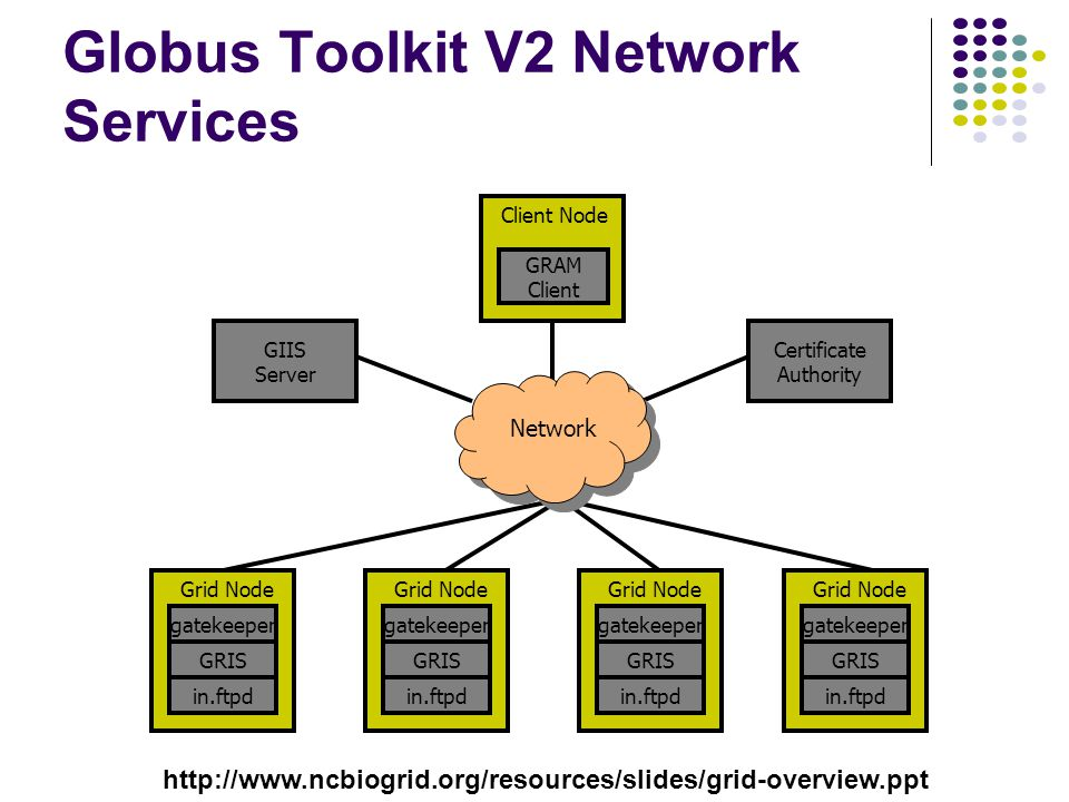 Globus Toolkit V2 Network Services Certificate Authority GIIS Server GRIS gatekeeper in.ftpd Grid Node GRAM Client Client Node GRIS gatekeeper in.ftpd Grid Node GRIS gatekeeper in.ftpd Grid Node GRIS gatekeeper in.ftpd Grid Node Network http://www.ncbiogrid.org/resources/slides/grid-overview.ppt