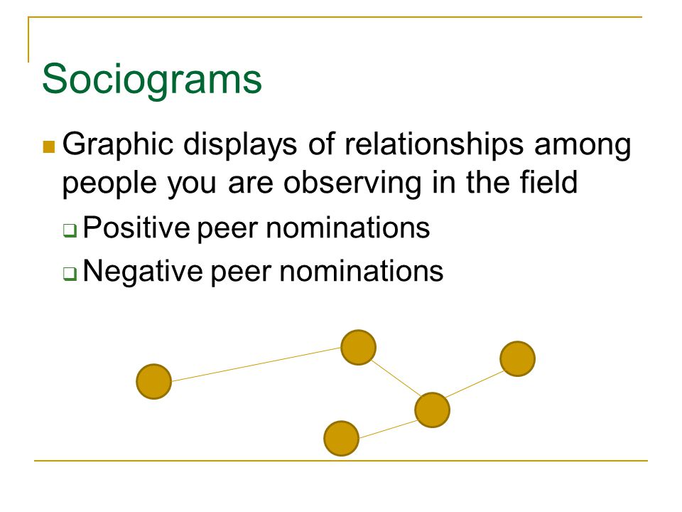 Sociograms Copyright © Allyn & Bacon 2010 Graphic displays of relationships among people you are observing in the field  Positive peer nominations 