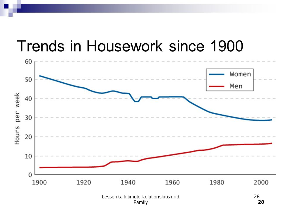 Lesson 5: Intimate Relationships and Family28 Trends in Housework since 1900