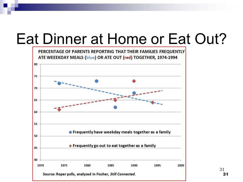 Lesson 5: Intimate Relationships and Family31 Eat Dinner at Home or Eat Out? 31