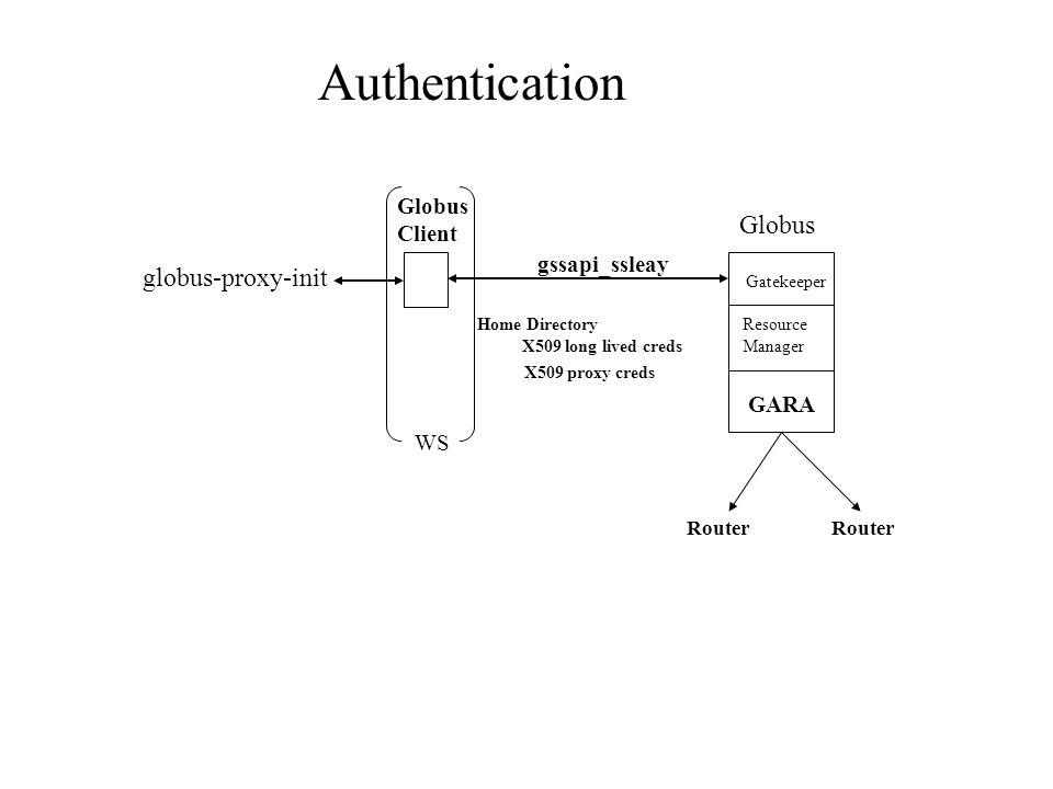 Globus Client Globus gssapi_ssleay Gatekeeper Resource Manager Home Directory GARA Router X509 long lived creds X509 proxy creds WS globus-proxy-init