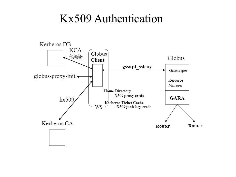 Kx509 Authentication Globus Client Globus gssapi_ssleay Gatekeeper Resource Manager Home Directory Kerberos Ticket Cache Kerberos DB Kerberos CA GARA Router X509 junk-key creds X509 proxy creds WS kx509 globus-proxy-init kinit KCA ticket