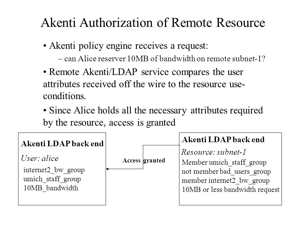 Akenti Authorization of Remote Resource Akenti policy engine receives a request: – can Alice reserver 10MB of bandwidth on remote subnet-1.
