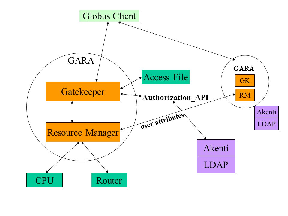 Gatekeeper Resource Manager Globus Client RouterCPU GARA Access File GARA RM GK Authorization_API Akenti LDAP Akenti LDAP user attributes