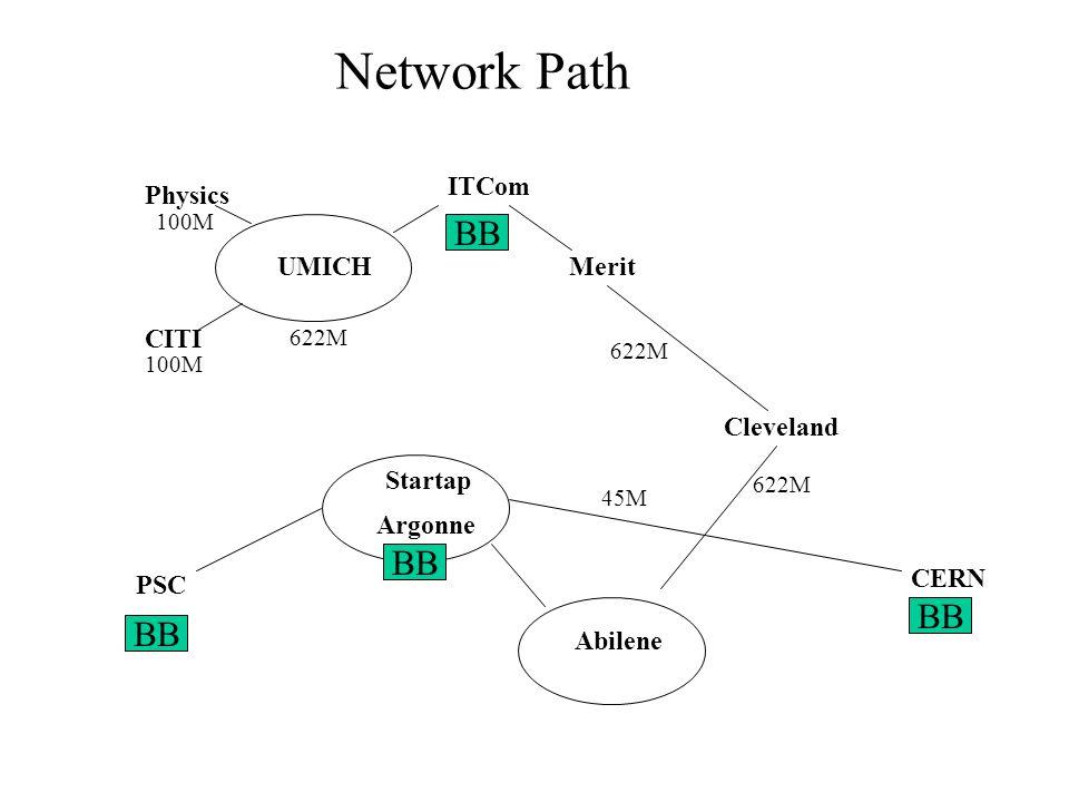 CITI Startap Merit ITCom Physics Argonne Cleveland Abilene CERN UMICH 622M 100M 622M 45M 622M Network Path BB PSC BB