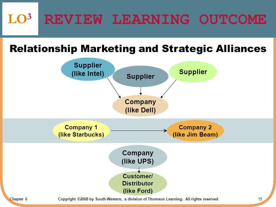 Chapter 6Copyright ©2008 by South-Western, a division of Thomson Learning. All rights reserved 15 REVIEW LEARNING OUTCOME LO 3 Relationship Marketing
