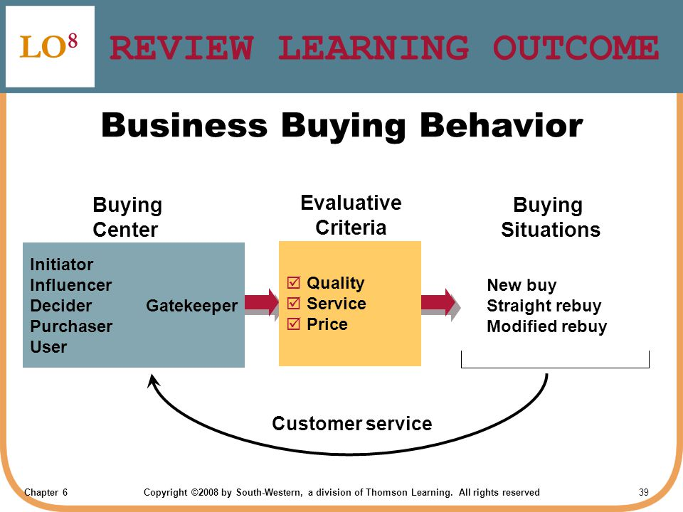 Chapter 6Copyright ©2008 by South-Western, a division of Thomson Learning. All rights reserved 39 REVIEW LEARNING OUTCOME LO 8 Business Buying Behavio