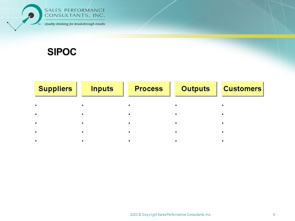 2003 © Copyright Sales Performance Consultants, Inc.9 SIPOC Suppliers Inputs Process Outputs Customers