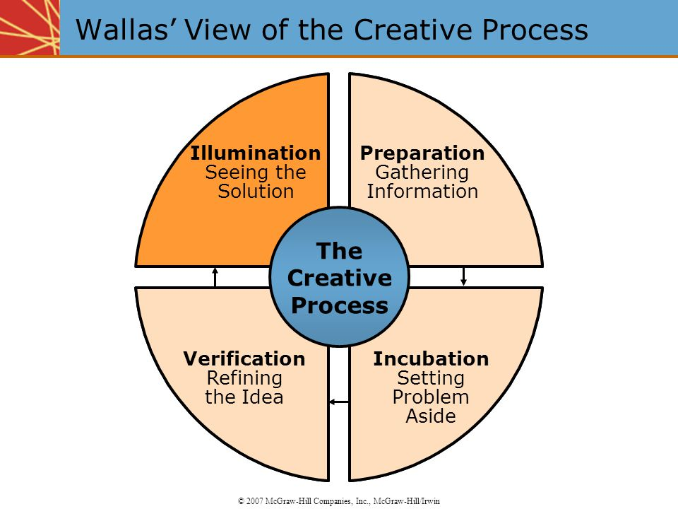 Wallas' View of the Creative Process © 2007 McGraw-Hill Companies, Inc., McGraw-Hill/Irwin Incubation Setting Problem Aside Preparation Gathering Information Illumination Seeing the Solution Verification Refining the Idea Incubation Setting Problem Aside Preparation Gathering Information Verification Refining the Idea The Creative Process
