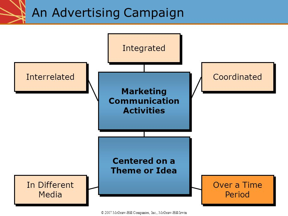 Integrated Interrelated Coordinated In Different Media Over a Time Period Integrated Interrelated Coordinated In Different Media An Advertising Campaign © 2007 McGraw-Hill Companies, Inc., McGraw-Hill/Irwin Marketing Communication Activities Centered on a Theme or Idea