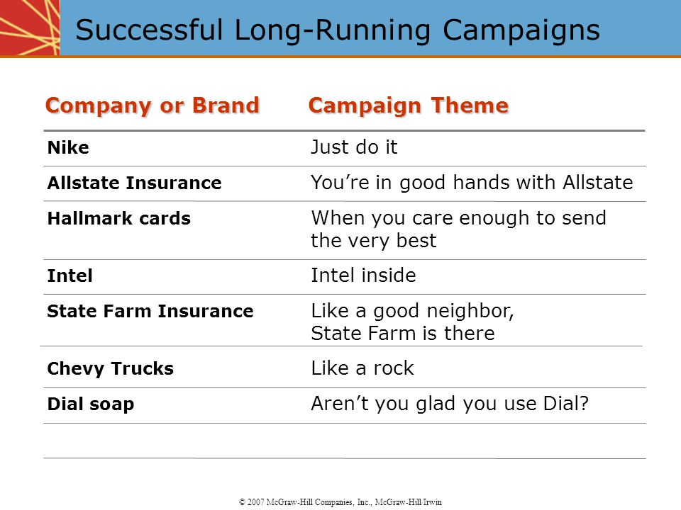 Successful Long-Running Campaigns © 2007 McGraw-Hill Companies, Inc., McGraw-Hill/Irwin Nike Just do it Allstate Insurance You're in good hands with Allstate Hallmark cards When you care enough to send the very best Intel Intel inside State Farm Insurance Like a good neighbor, State Farm is there Chevy Trucks Like a rock Dial soap Aren't you glad you use Dial.