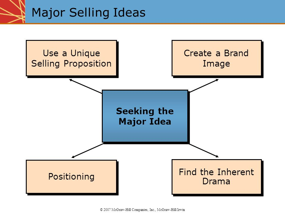 Positioning the Brand Use a Unique Selling Position Use a Unique Selling Position Create the Brand Image Positioning Find the Inherent Drama Create a Brand Image Use a Unique Selling Proposition Use a Unique Selling Proposition Major Selling Ideas © 2007 McGraw-Hill Companies, Inc., McGraw-Hill/Irwin Seeking the Major Idea
