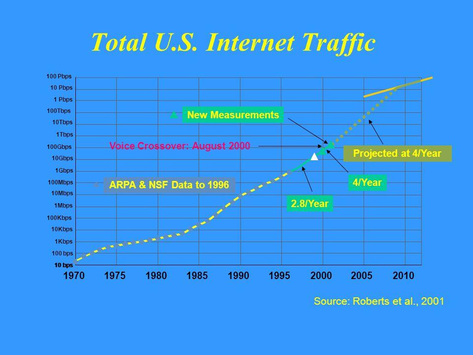 Total U.S. Internet Traffic 197019751980198519901995200020052010 Voice Crossover: August 2000 4/Year 2.8/Year 1Gbps 1Tbps 10Tbps 100Gbps 10Gbps 100Tbp