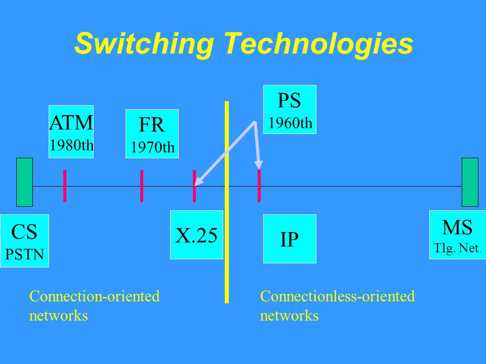 Switching Technologies CS PSTN FR 1970th IP Х.25 MS Tlg.