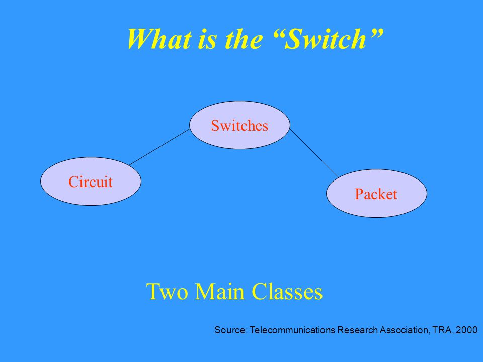 What is the Switch Switches Packet Circuit Two Main Classes Source: Telecommunications Research Association, TRA, 2000
