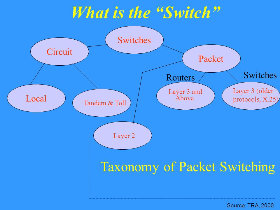 What is the Switch Switches Packet Circuit Tandem & Toll Local Layer 2 Layer 3 (older protocols, X.25) Layer 3 and Above Switches Routers Taxonomy of Packet Switching Source: TRA, 2000