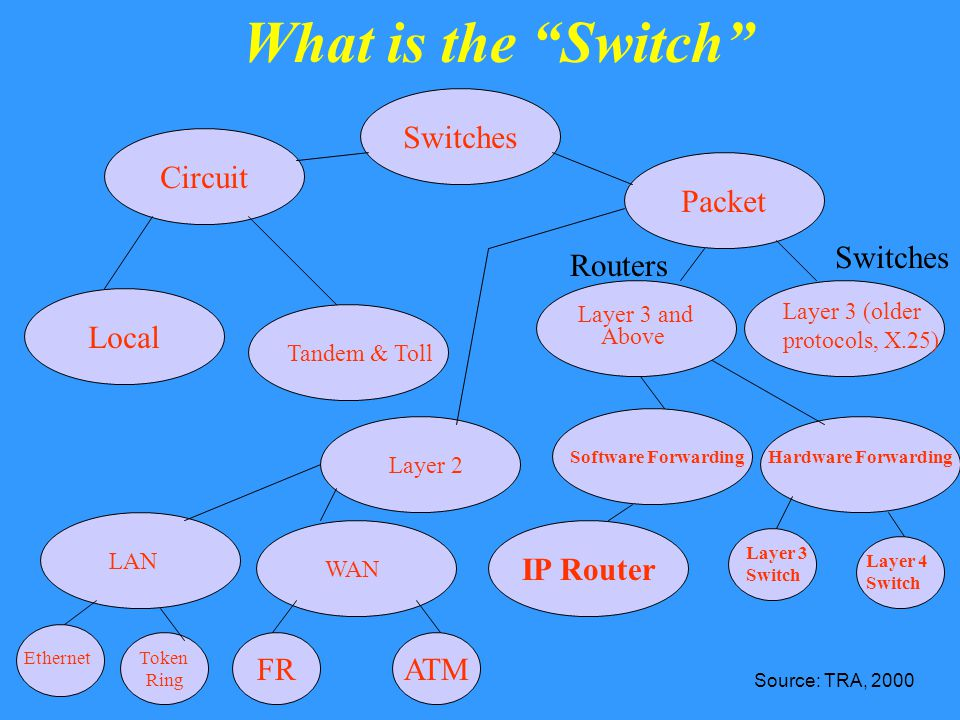 What is the Switch Switches Packet Circuit Tandem & Toll Local Layer 2 Layer 3 (older protocols, X.25) Layer 3 and Above Switches Routers WAN LAN Token Ring FRATM Ethernet Software ForwardingHardware Forwarding IP Router Layer 3 Switch Layer 4 Switch Source: TRA, 2000
