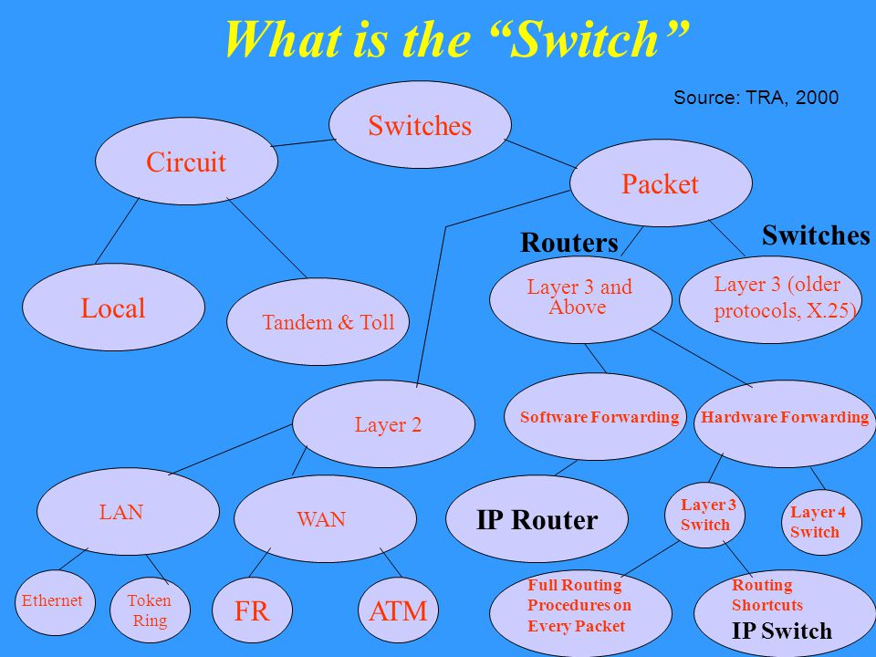 What is the Switch Switches Packet Circuit Tandem & Toll Local Layer 2 Layer 3 (older protocols, X.25) Layer 3 and Above Switches Routers WAN LAN Token Ring FRATM Ethernet Software ForwardingHardware Forwarding IP Router Layer 3 Switch Layer 4 Switch Full Routing Procedures on Every Packet Routing Shortcuts IP Switch Source: TRA, 2000