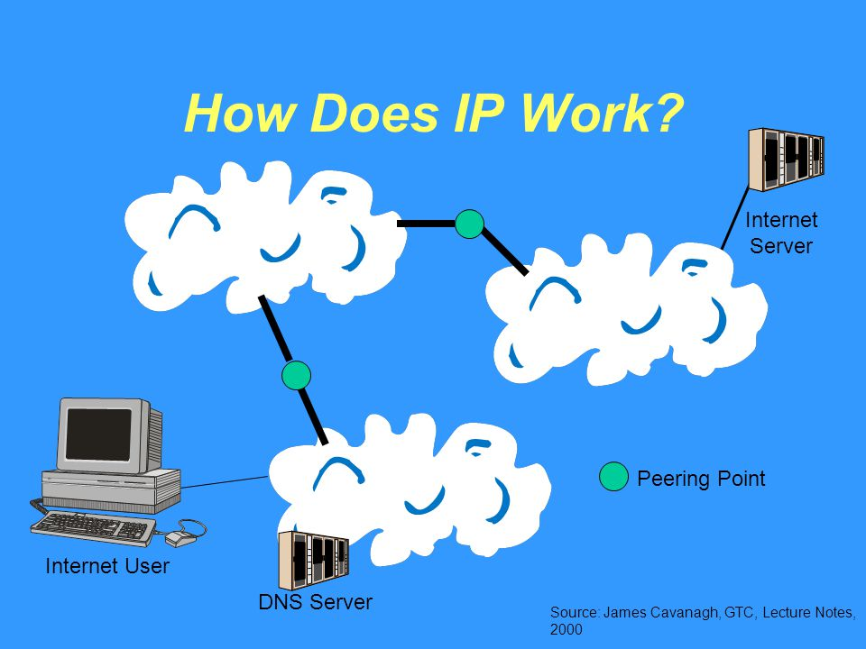 How Does IP Work.