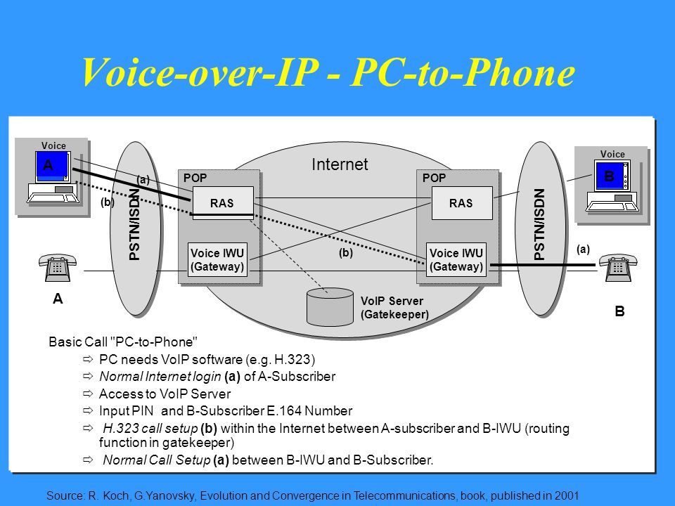 Voice-over-IP - PC-to-Phone PSTN/ISDN VoIP Server (Gatekeeper) RAS POP PSTN/ISDN Internet Voice Voice IWU (Gateway) RAS POP Voice IWU (Gateway) Basic Call PC-to-Phone  PC needs VoIP software (e.g.