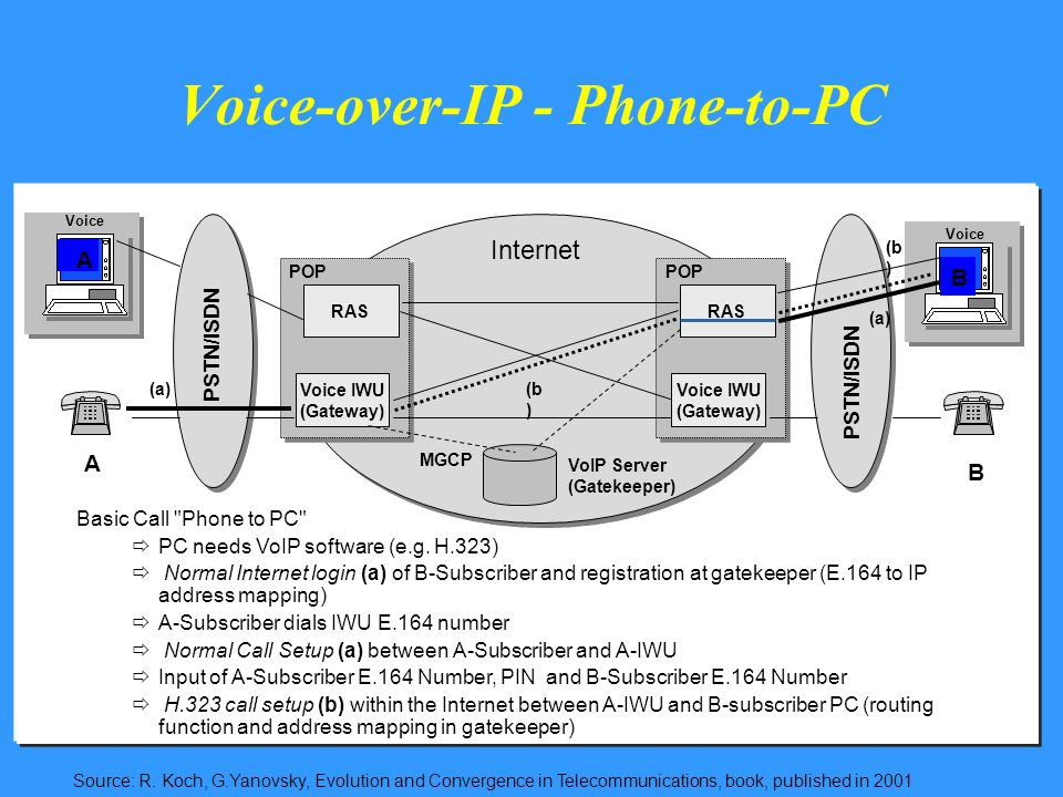 Voice-over-IP - Phone-to-PC PSTN/ISDN VoIP Server (Gatekeeper) RAS POP PSTN/ISDN Internet Voice Voice IWU (Gateway) RAS POP Voice IWU (Gateway) Basic Call Phone to PC  PC needs VoIP software (e.g.