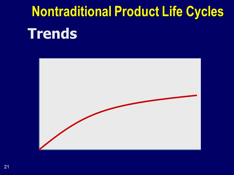 21 Nontraditional Product Life Cycles Trends