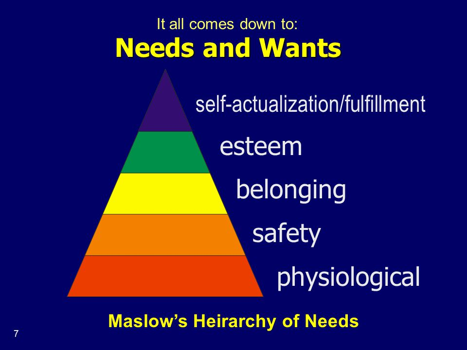 7 Needs and Wants self-actualization/fulfillment esteem belonging safety physiological Maslow's Heirarchy of Needs It all comes down to: