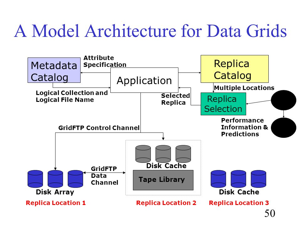 50 A Model Architecture for Data Grids Metadata Catalog Replica Catalog Tape Library Disk Cache Attribute Specification Logical Collection and Logical File Name Disk ArrayDisk Cache Application Replica Selection Multiple Locations NWS Selected Replica GridFTP Control Channel Performance Information & Predictions Replica Location 1Replica Location 2Replica Location 3 MDS GridFTP Data Channel