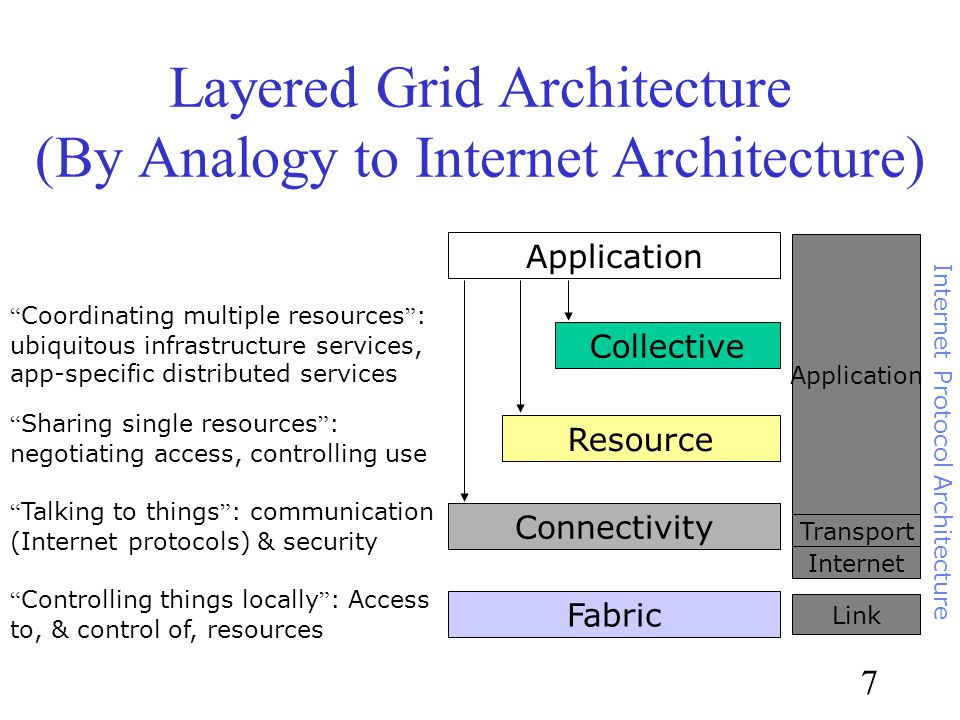 7 Layered Grid Architecture (By Analogy to Internet Architecture) Application Fabric Controlling things locally : Access to, & control of, resources Connectivity Talking to things : communication (Internet protocols) & security Resource Sharing single resources : negotiating access, controlling use Collective Coordinating multiple resources : ubiquitous infrastructure services, app-specific distributed services Internet Transport Application Link Internet Protocol Architecture