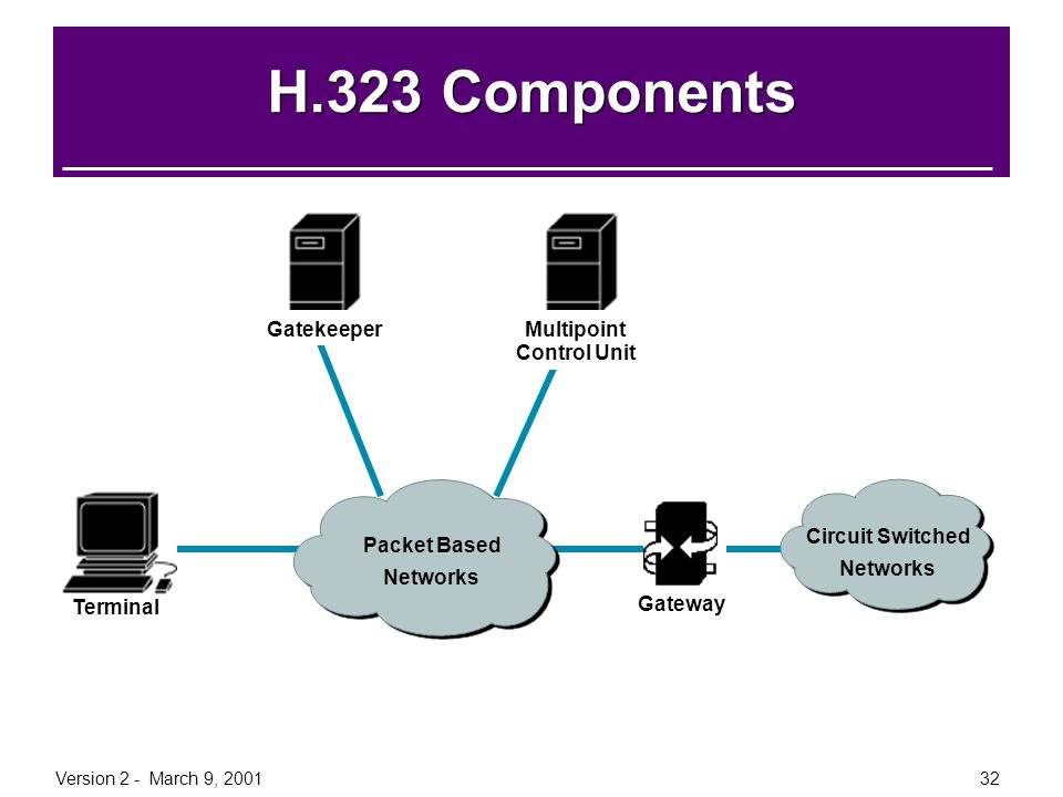 Version 2 - March 9, 200132 H.323 Components Terminal Gateway Packet Based Networks Multipoint Control Unit Gatekeeper Circuit Switched Networks
