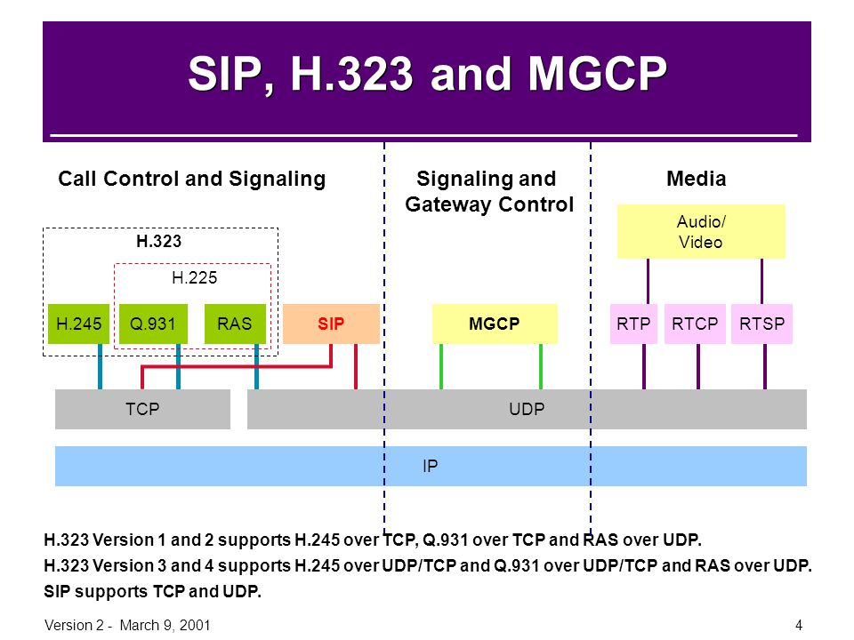 Version 2 - March 9, 200165 General VoIP Reference Pulver – IP Telephony News http://www.pulver.com Internet Telephony http://www.internettelephony.com An overview poster of the SIP, MGCP, and H323 protocols.