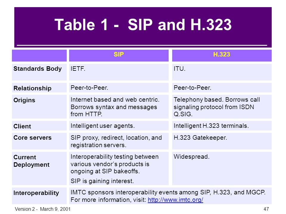 Version 2 - March 9, 200147 Table 1 - SIP and H.323 H.323SIP ITU.IETF. Peer-to-Peer. Telephony based. Borrows call signaling protocol from ISDN Q.SIG.