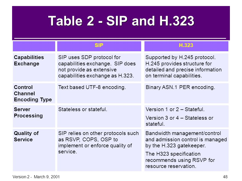 Version 2 - March 9, 200148 Table 2 - SIP and H.323 InformationH.323SIP Capabilities Exchange Supported by H.245 protocol. H.245 provides structure fo
