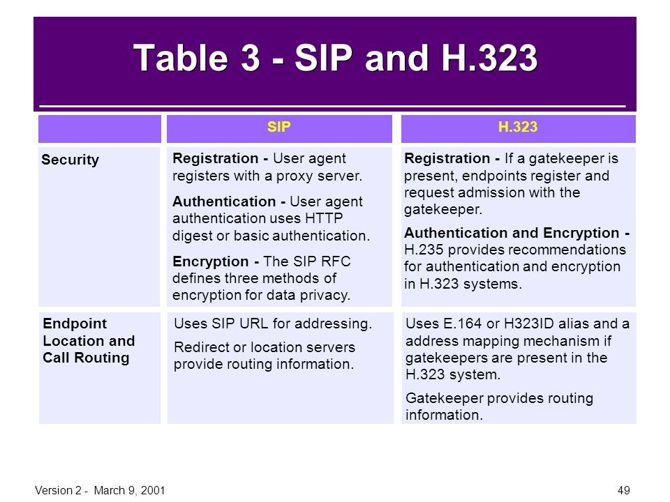Version 2 - March 9, 200149 Table 3 - SIP and H.323 InformationH.323SIP Security Registration - If a gatekeeper is present, endpoints register and req