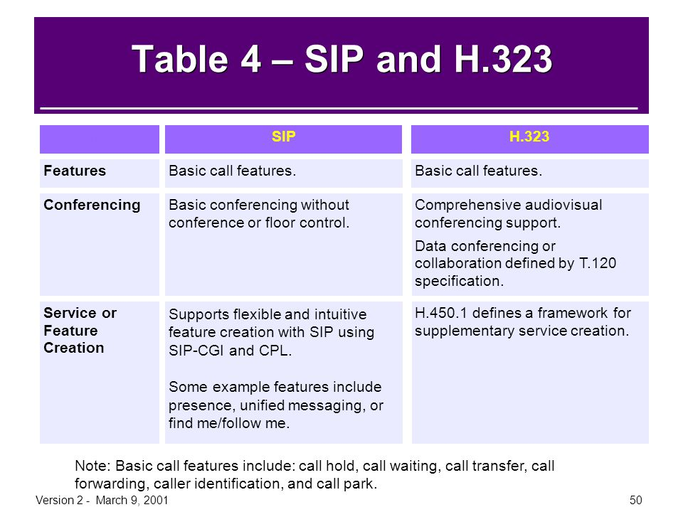 Version 2 - March 9, 200150 Table 4 – SIP and H.323 InformationH.323SIP FeaturesBasic call features. ConferencingBasic conferencing without conference