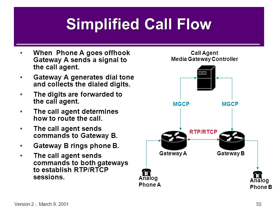 Version 2 - March 9, 200155 Simplified Call Flow When Phone A goes offhook Gateway A sends a signal to the call agent. Gateway A generates dial tone a