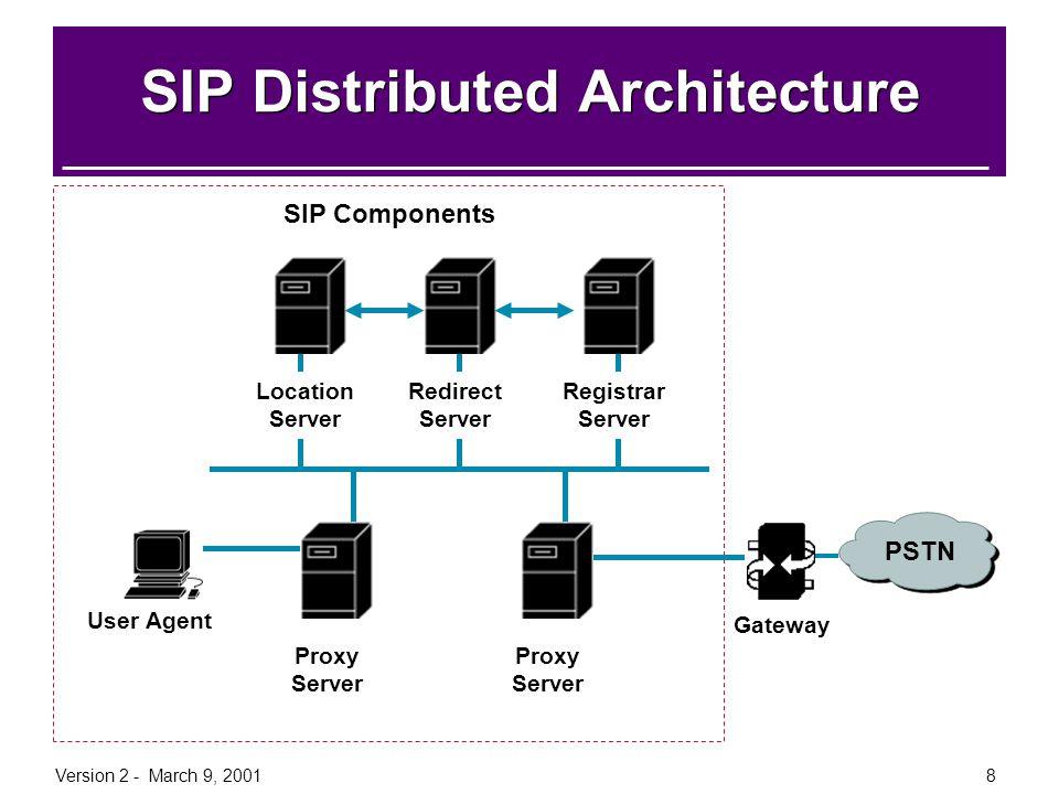 Version 2 - March 9, 20018 Redirect Server SIP Distributed Architecture Location Server Registrar Server User Agent Proxy Server Gateway PSTN SIP Comp