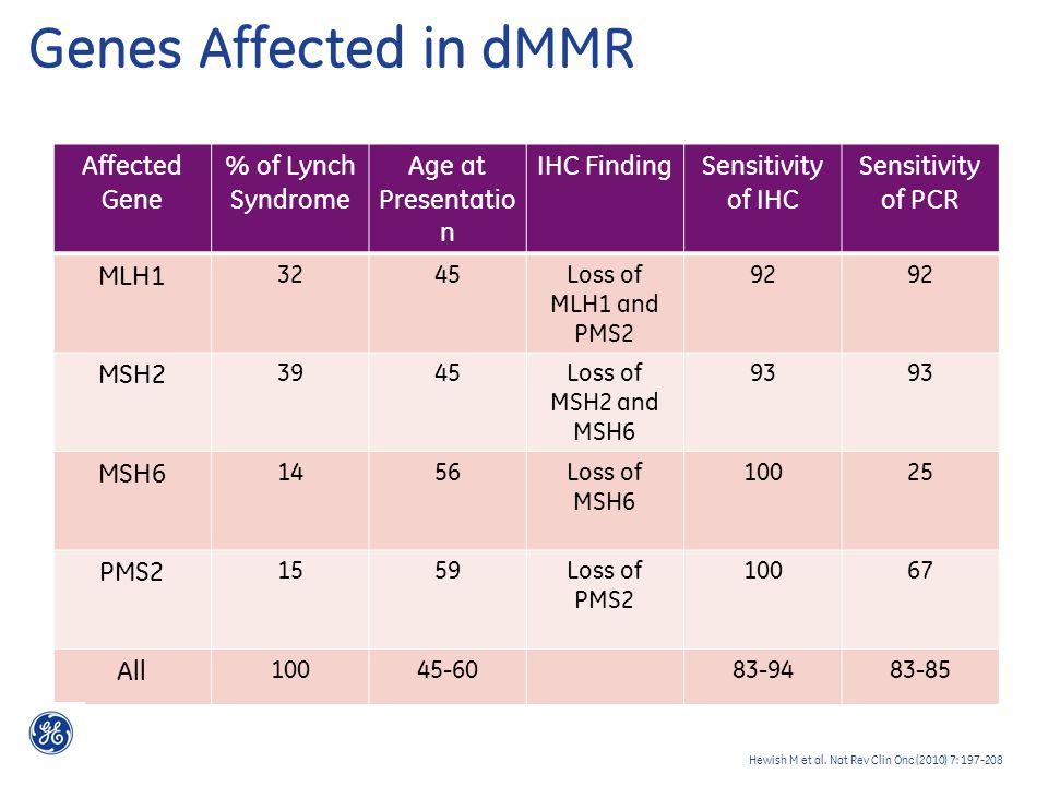 Genes Affected in dMMR Hewish M et al.