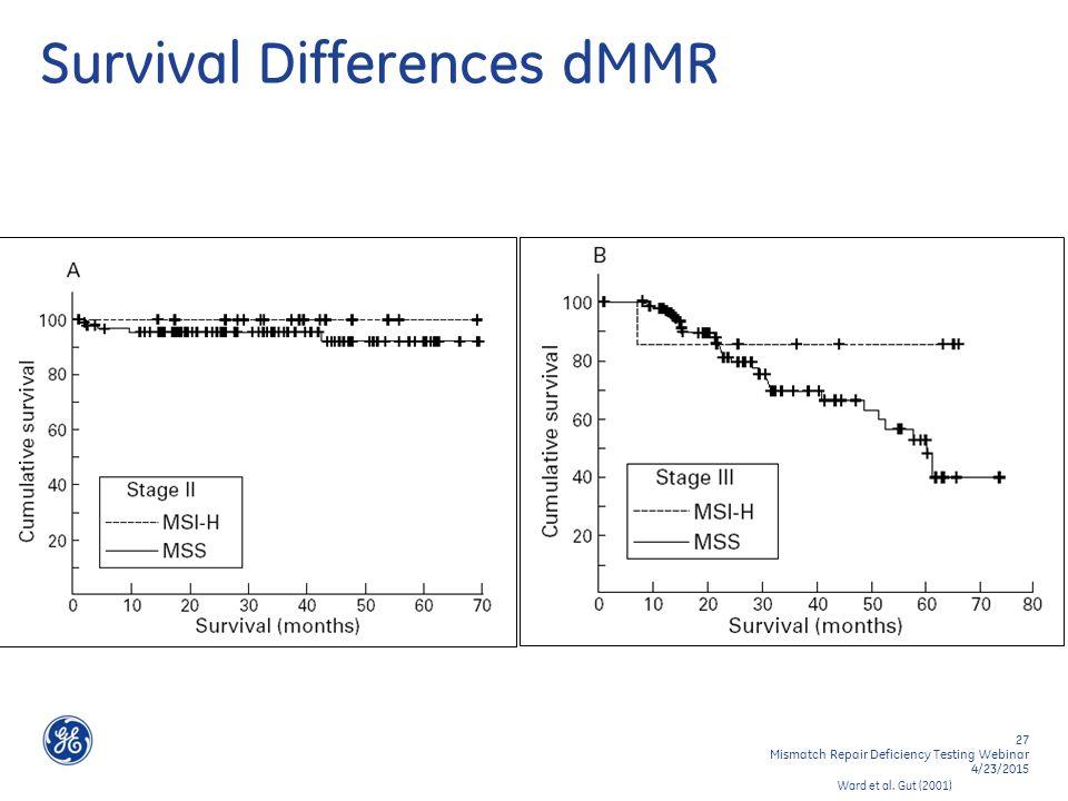 27 Mismatch Repair Deficiency Testing Webinar 4/23/2015 Survival Differences dMMR Ward et al.