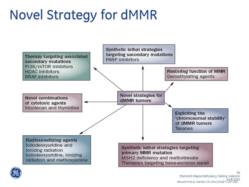 30 Mismatch Repair Deficiency Testing Webinar 4/23/2015 Novel Strategy for dMMR Hewish M et al.