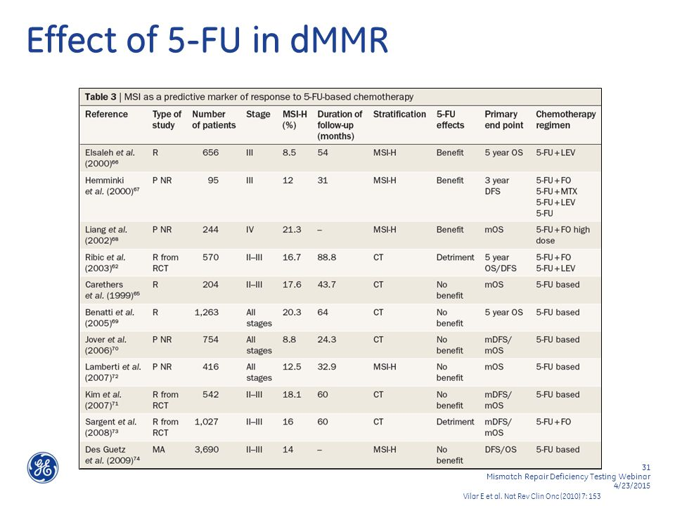 31 Mismatch Repair Deficiency Testing Webinar 4/23/2015 Effect of 5-FU in dMMR Vilar E et al.