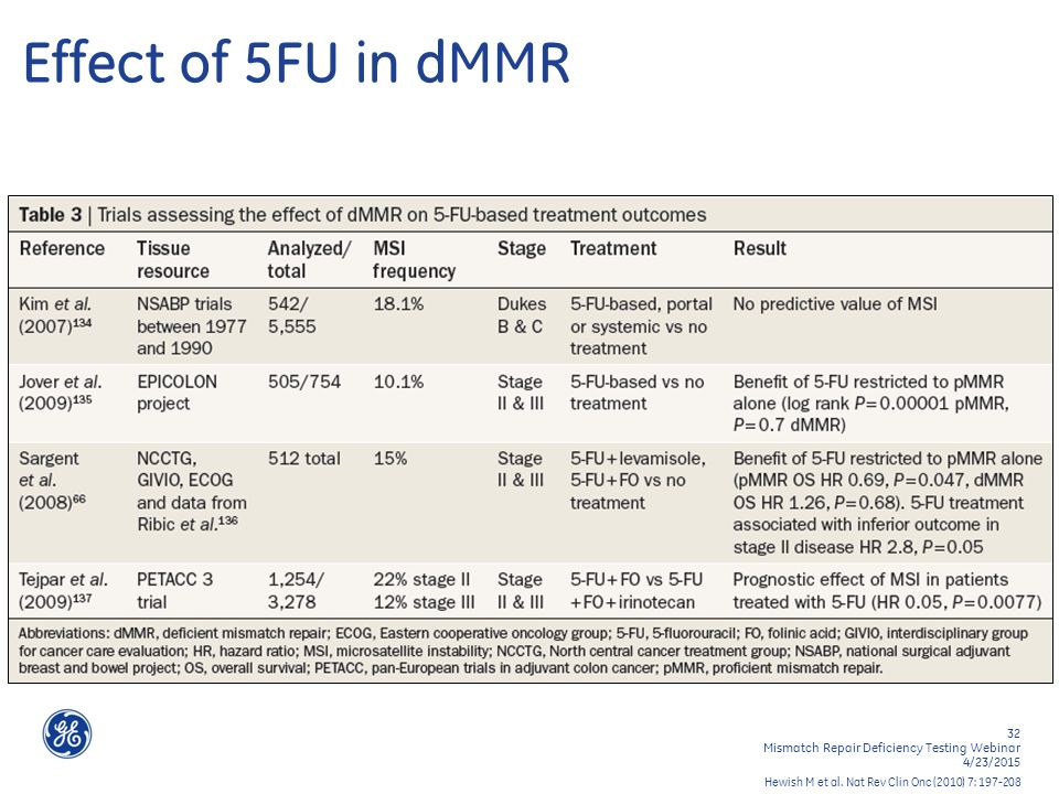 32 Mismatch Repair Deficiency Testing Webinar 4/23/2015 Effect of 5FU in dMMR Hewish M et al.