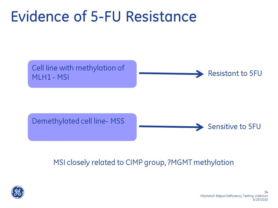 34 Mismatch Repair Deficiency Testing Webinar 4/23/2015 Evidence of 5-FU Resistance Cell line with methylation of MLH1 - MSI Resistant to 5FU Demethyl